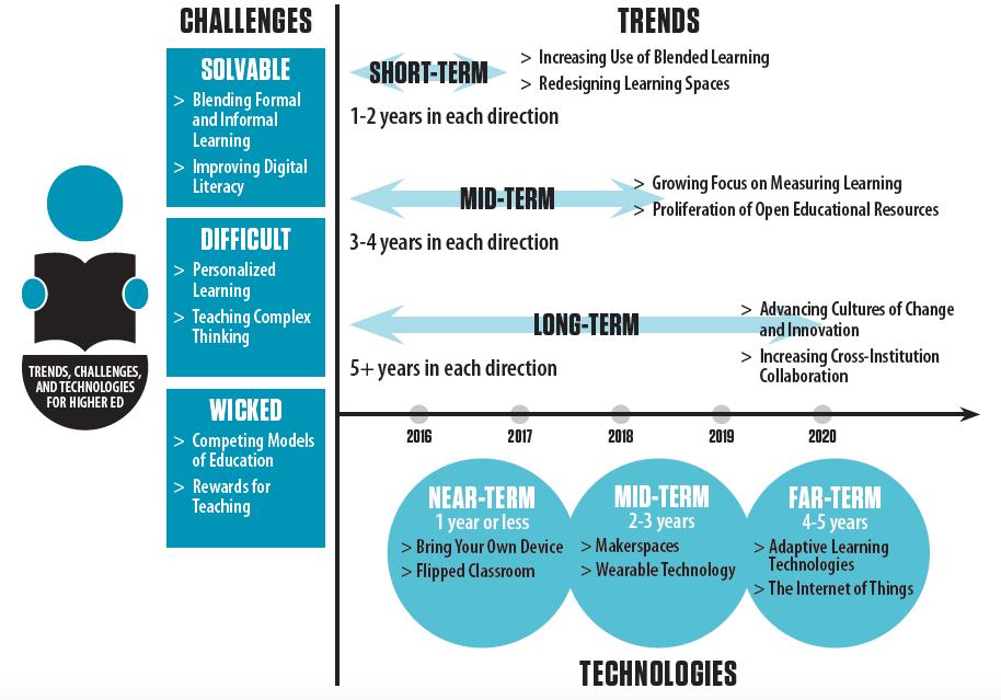 Horizon Report 2015 Infographic