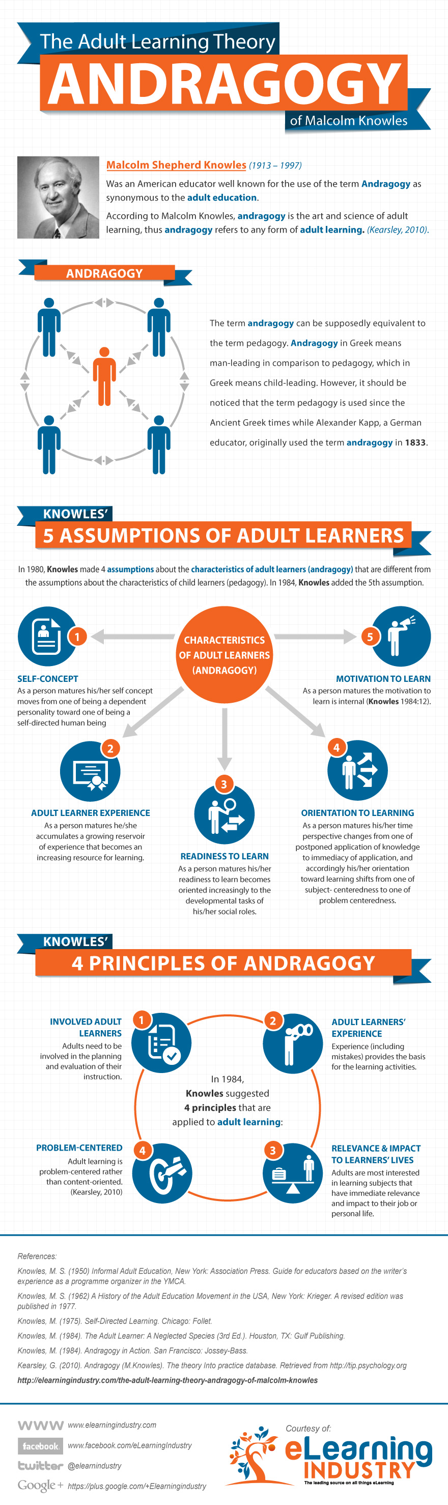Adult-Learning-Theory-Andragogy-Infographic