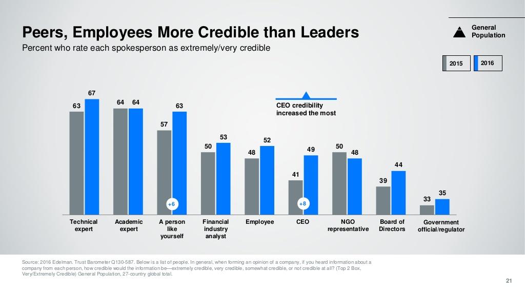 Peers more credible than leaders